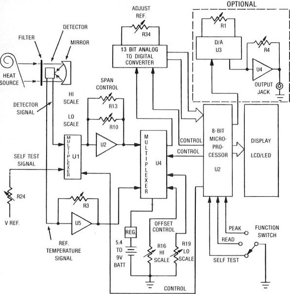 ИК пирометра - длина волны